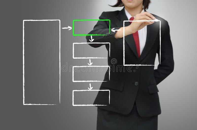 Employee sources concept diagram. Business woman drawing employee sources concept diagram stock images