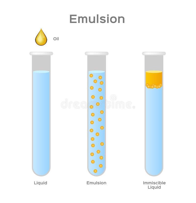 Emulsion av två flytande/immiscible vektor för olja och för vatten royaltyfri illustrationer