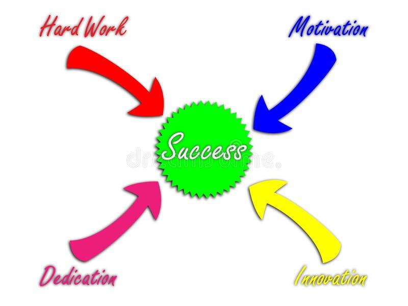 Recept för framgång vektor illustrationer