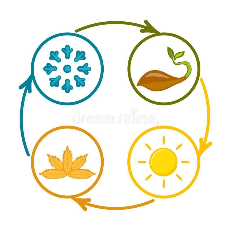 En uppsättning av färgrika symboler av säsonger stock illustrationer