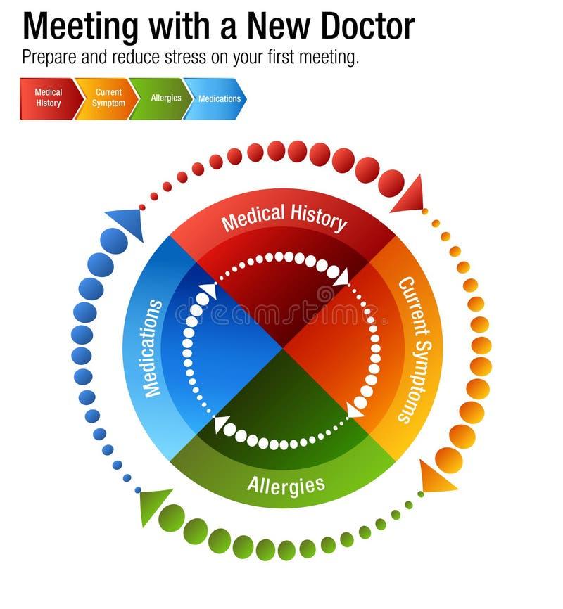 Encontrando Um Doutor Novo Health Care Chart Ilustração do