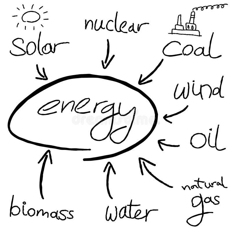 Energi vektor illustrationer