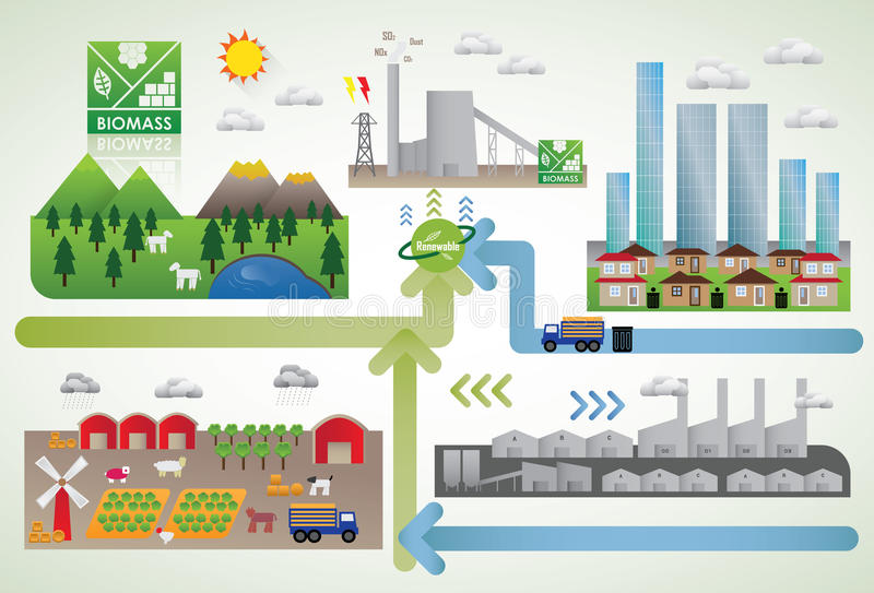 Energia della biomassa illustrazione di stock