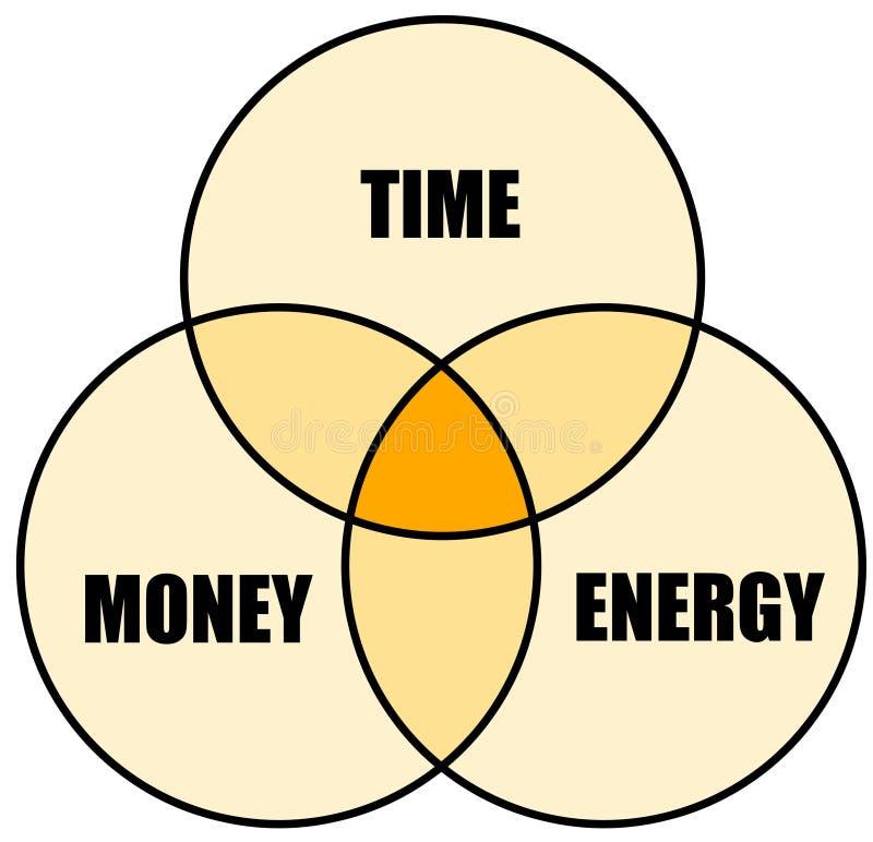 Energia do dinheiro do tempo ilustração stock