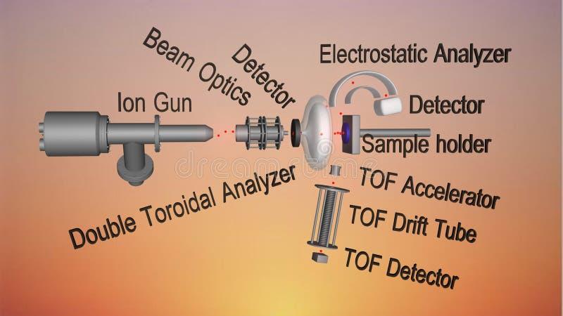 energia jonu rozrzucania spektroskopia (LEIS) royalty ilustracja