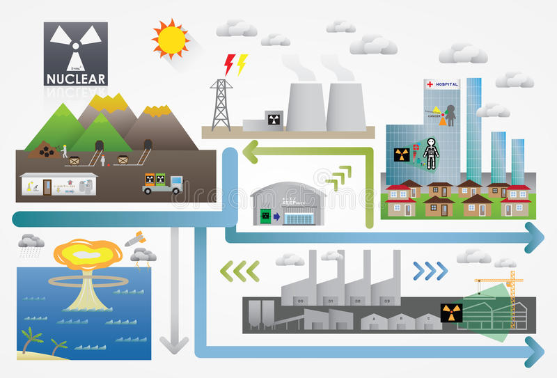Energia nuclear ilustração stock