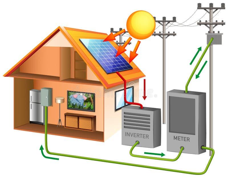 Energia solare con celle solari sul tetto illustrazione vettoriale
