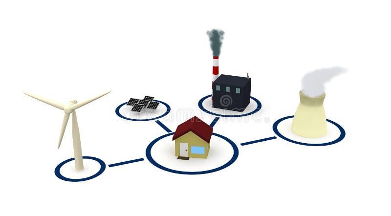 Energie: Huis door Krachtbronnen zoals Wind wordt omringd die en Kern vector illustratie