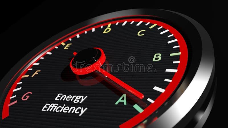 Energierendementclassificatie