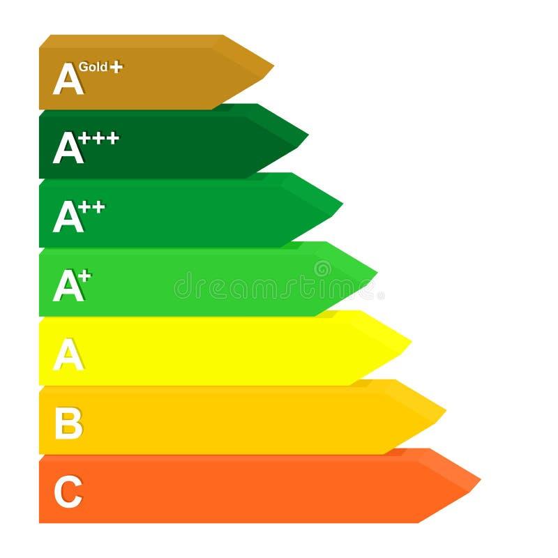 Energii klasy etykietka od wydajności A złota d od zieleni czerwień 3D koloru oceny ocena dla elektrycznych urządzeń i energooszc ilustracji