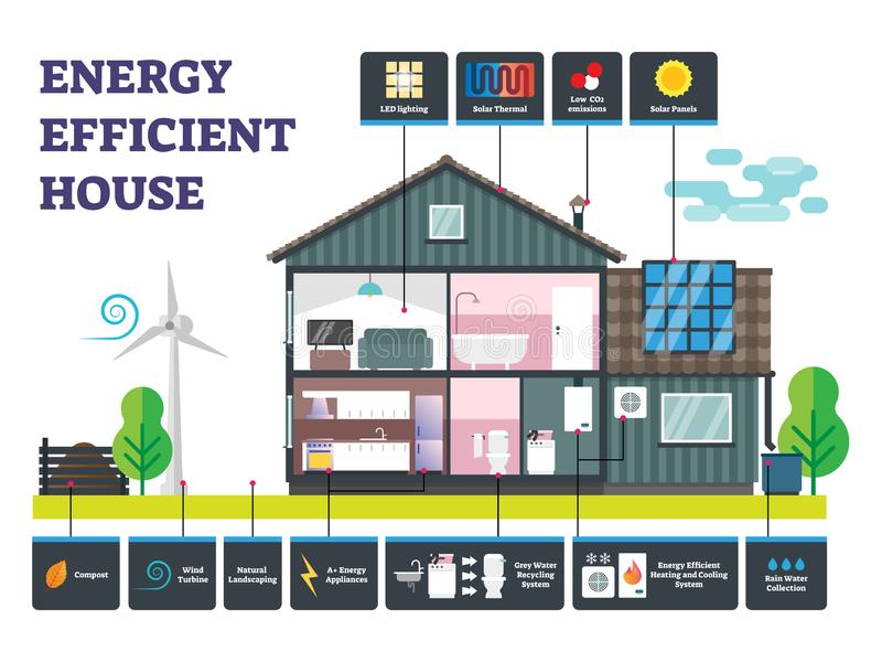 Energy efficient house vector illustration. Labeled sustainable building. Energy efficient house vector illustration. Labeled sustainable building example royalty free illustration