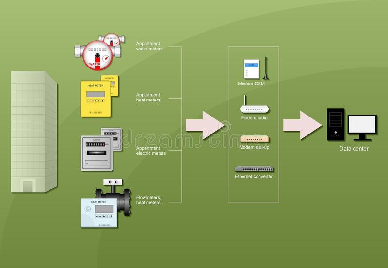 Energy resource accounting. Diagram of data transfer from appartment water meters, heat meters, electric meters and flow meters using GSM modems, radio modems stock illustration