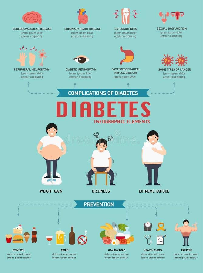 Enfermedad diabética infographic Ilustración libre illustration