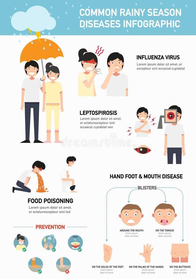 Enfermedades comunes de la estación de lluvias infographic Ilustración stock de ilustración