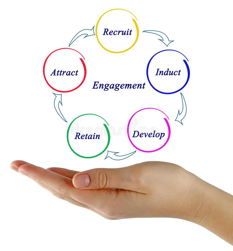 Engagement. From attraction to retaining stock photo