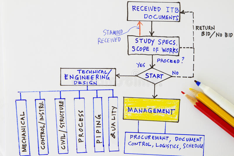 Engineering documents. Flowchart for engineering workflow in an oil and gas industry stock image