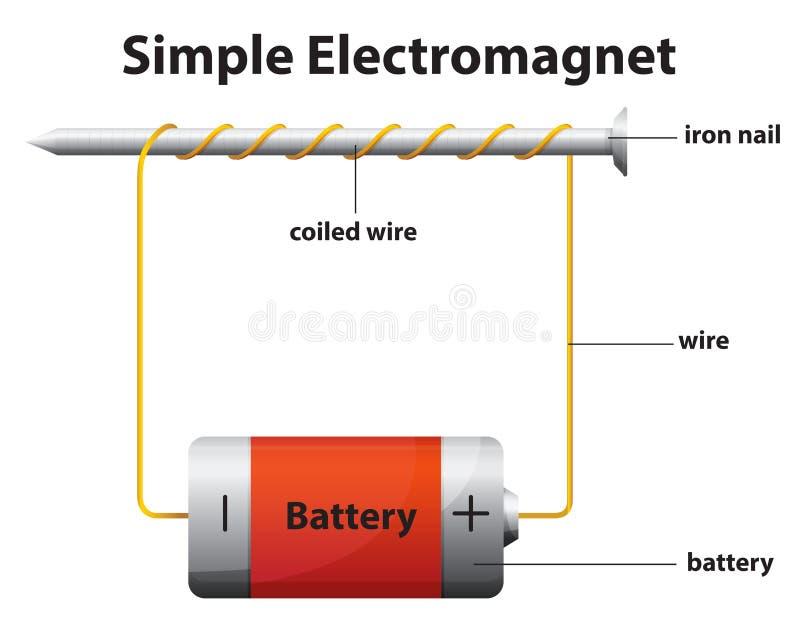 Enkel elektromagnet royaltyfri illustrationer