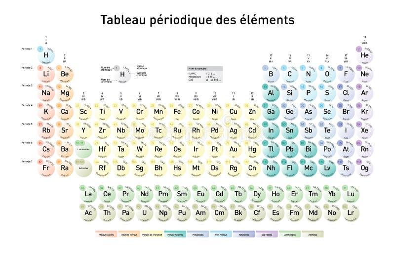 Enkel periodisk tabell av beståndsdelarna, fransk version royaltyfri illustrationer