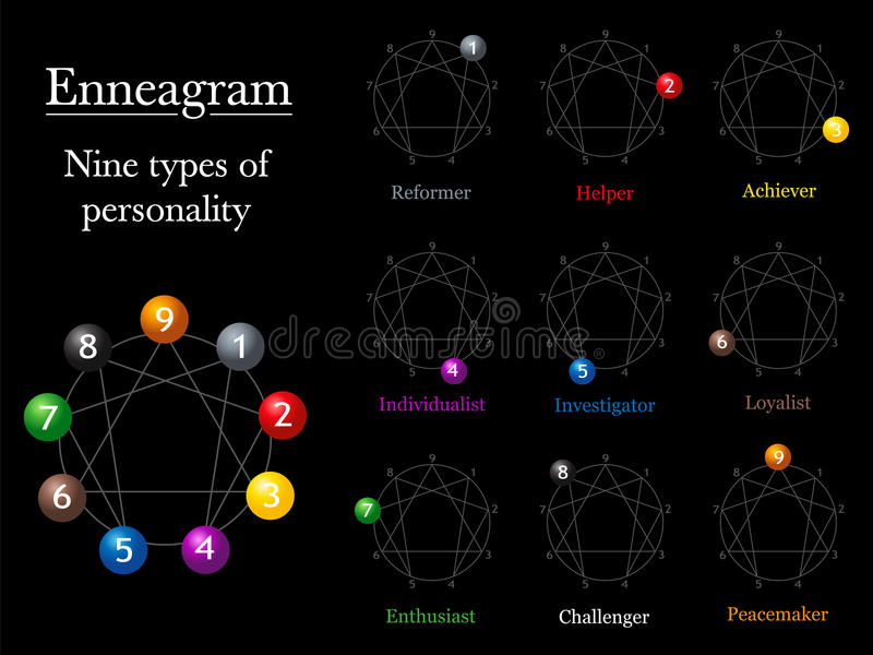Enneagram Chart Types Of Personality royalty free illustration