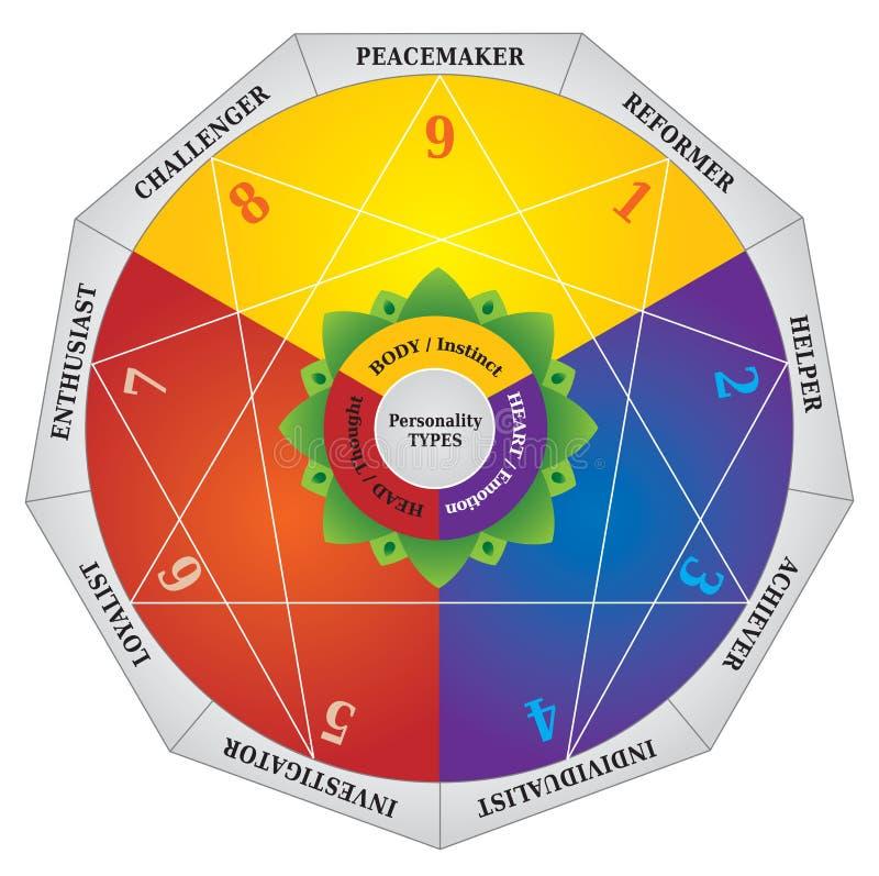 Enneagram - diagram för personlighetstyper - provningsöversikt vektor illustrationer
