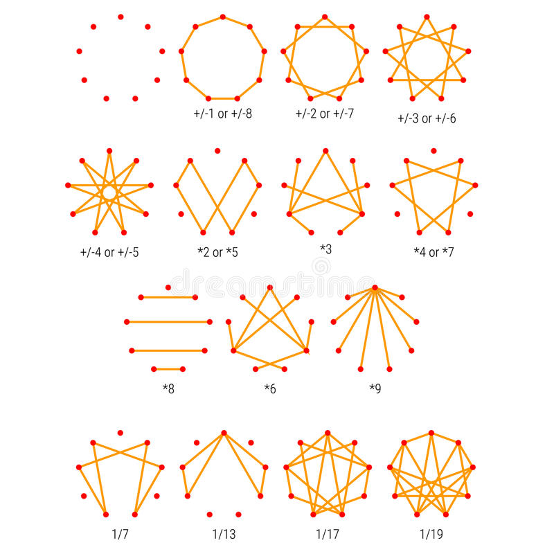 Enneagram - diagram för personlighetstyper - provningsöversikt royaltyfri illustrationer