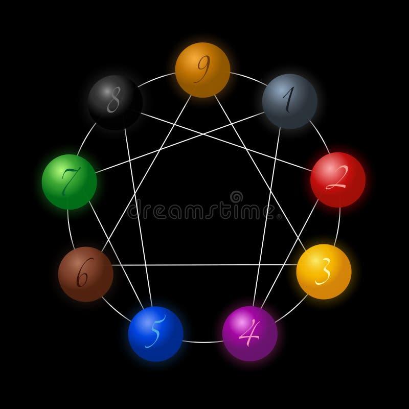 Enneagram diagram sfärsvart royaltyfri illustrationer