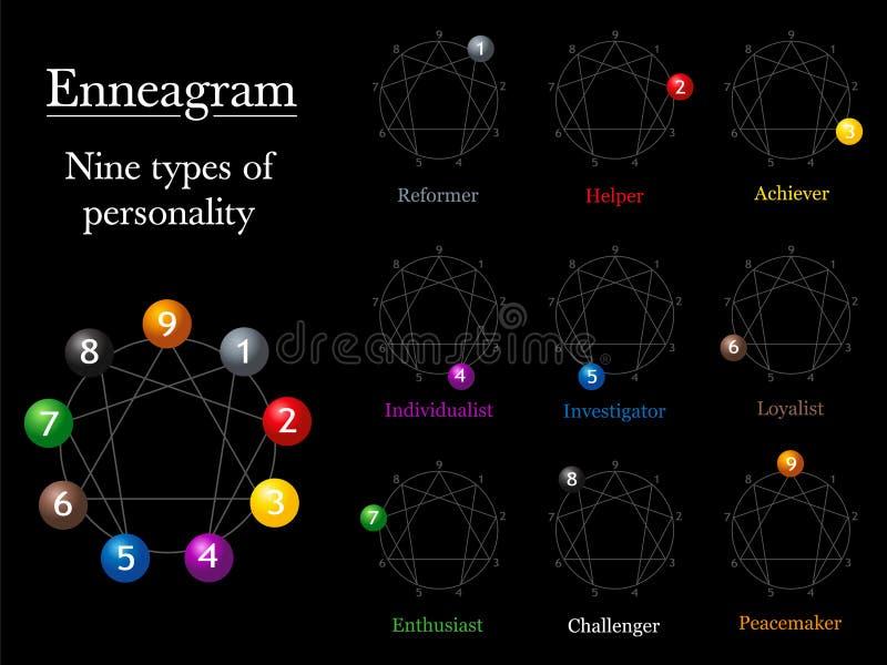 Enneagram-Diagramm-Persönlichkeitstypen lizenzfreie abbildung
