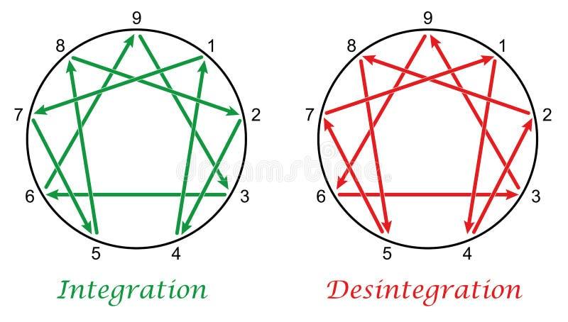 Enneagram Integration Desintegration royalty free illustration