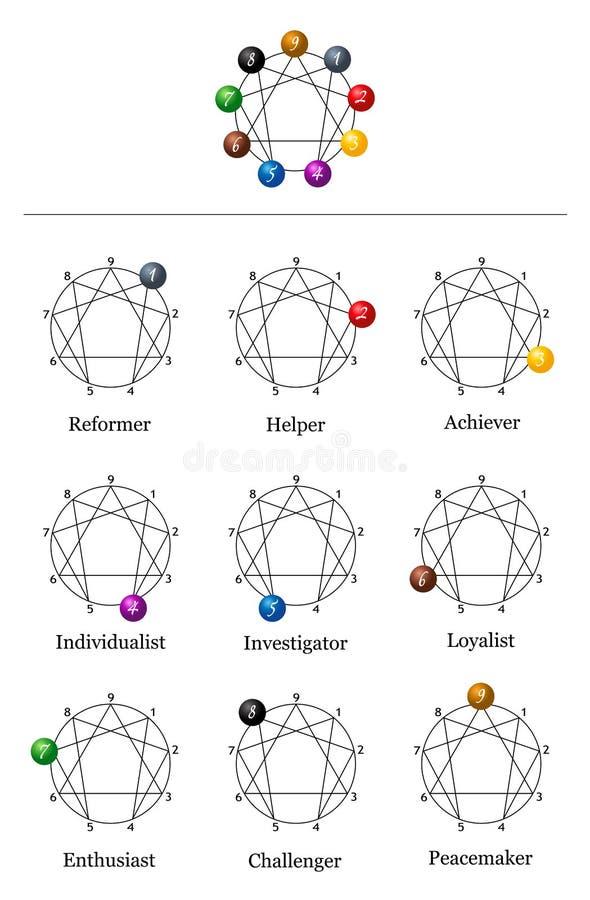 Enneagram nove tipos de personalidade ilustração royalty free