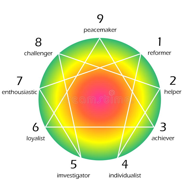 Enneagram of personality stock illustration