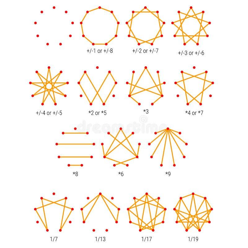 Enneagram - Personality Types Diagram - Testing Map. 15 diagram types of personality. Set the Enneagram royalty free illustration