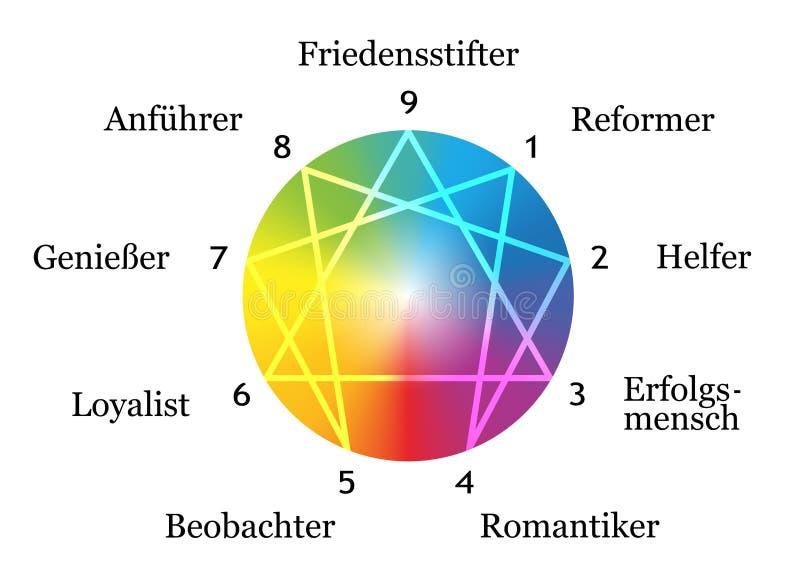 Enneagram scrive il tedesco bianco royalty illustrazione gratis