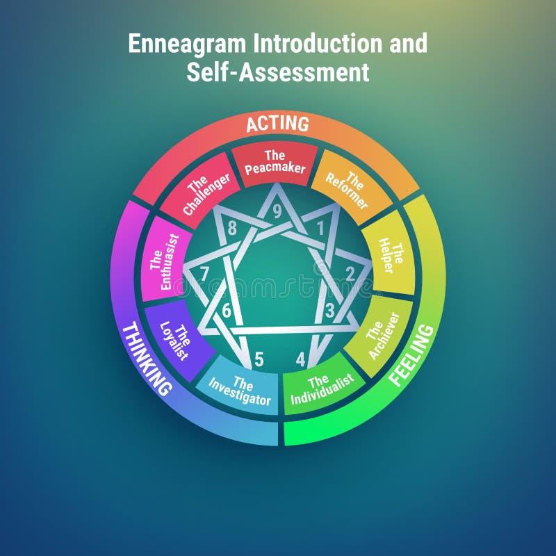 Enneagram - tipos de personalidade diagrama 9 tipos de individualidades Ilustração do vetor ilustração do vetor