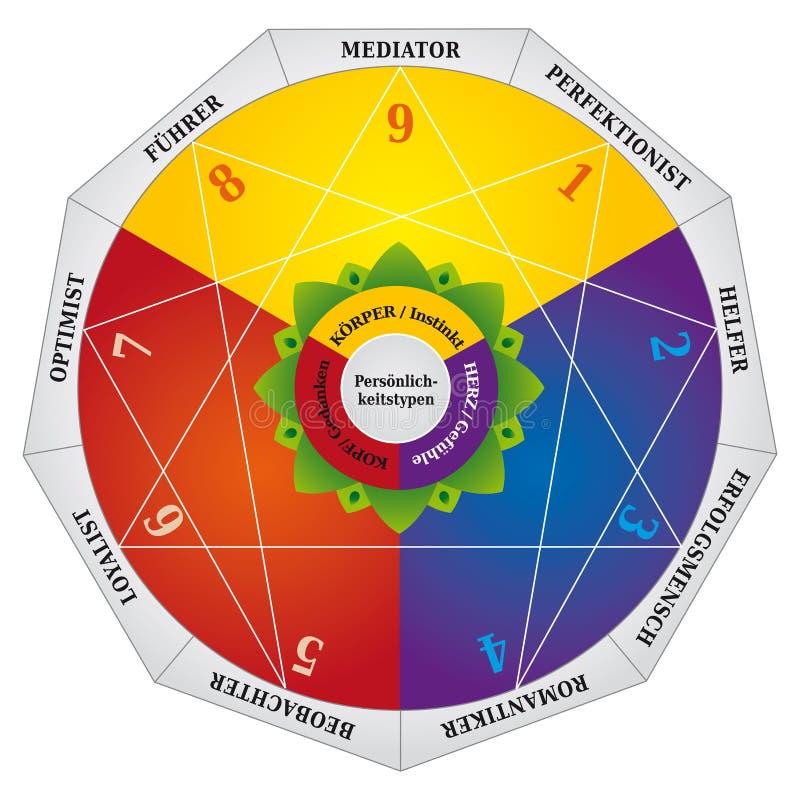 Enneagram - tipos de personalidade diagrama - mapa dos testes - idioma alemão ilustração royalty free