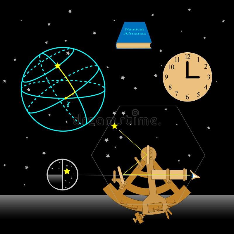Ensemble d'astronomie Comment utiliser le sextant illustration libre de droits