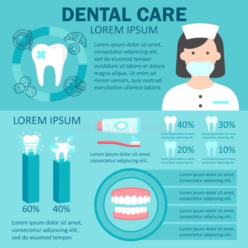Ensemble d'Infographic de soins dentaires illustration libre de droits