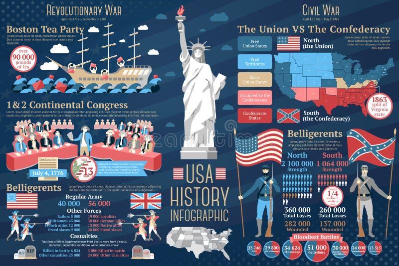 Ensemble d'infographics d'histoire des Etats-Unis Révolutionnaire et illustration stock