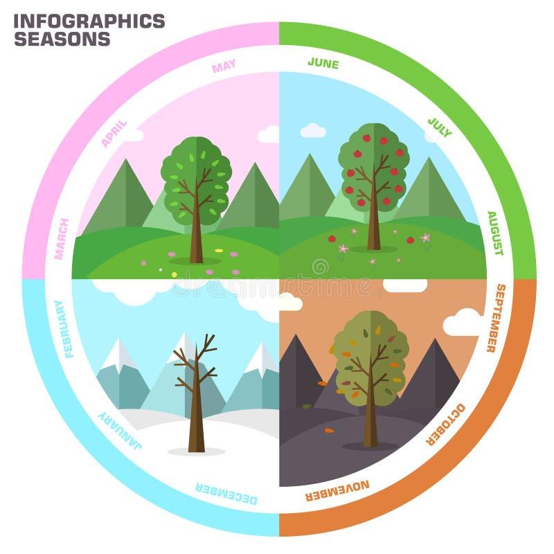Ensemble infographic de saison de fond d'arbre de nature illustration libre de droits