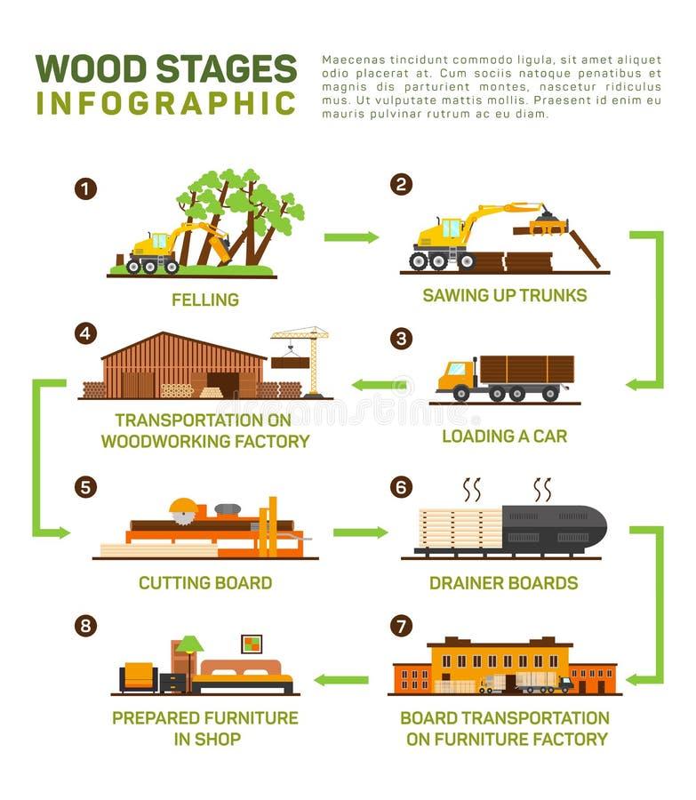 Ensemble plat de vecteur de production de bois Abattage, sawing vers le haut des camions, transport à l'usine en bois, planche à  illustration libre de droits