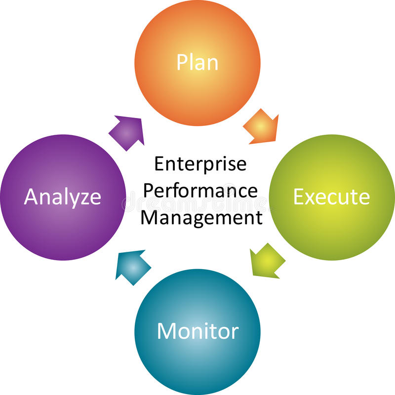 Enterprise performance business diagram royalty free illustration