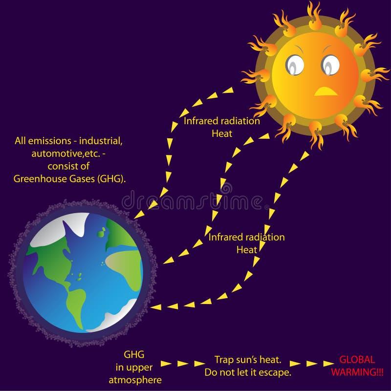 Enterre o aquecimento global da poluição das emissões de gáses de estufa do calor do sol ilustração stock