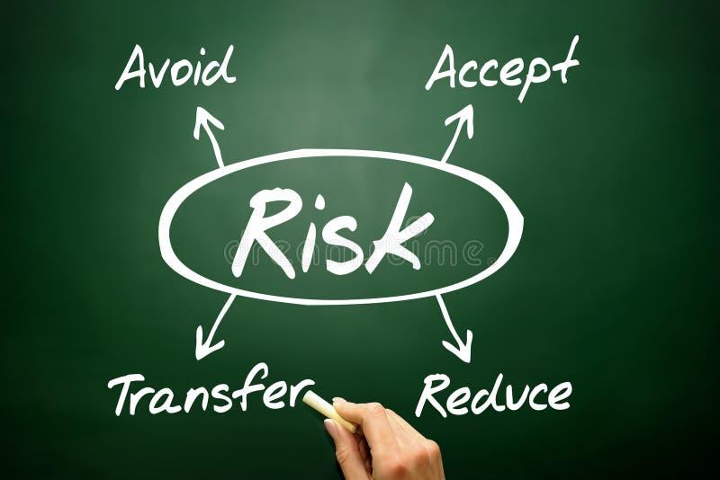 Entregue o conceito tirado da gestão de riscos, estratégia empresarial no blackbo foto de stock royalty free