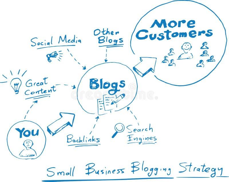 Entregue o desenho tirado do whiteboard do conceito - empresa de pequeno porte que blogging ilustração royalty free