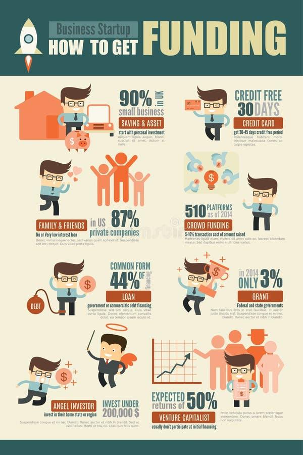 Entreprenör- och för små och medelstora företagstart finansieringskällainfograp stock illustrationer