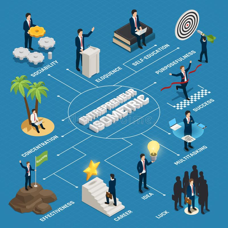 Entrepreneur Isometric Flowchart. Lucky person with creative idea purposefulness concentration self education on blue background vector illustration royalty free illustration