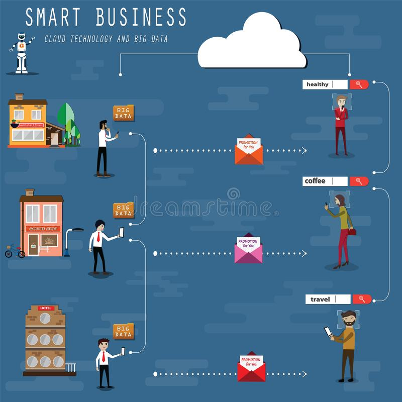 The entrepreneurs are using big data for created the perfect promotion for customer,Flat design concept of big data and cloud. Technology,vector illustration royalty free illustration