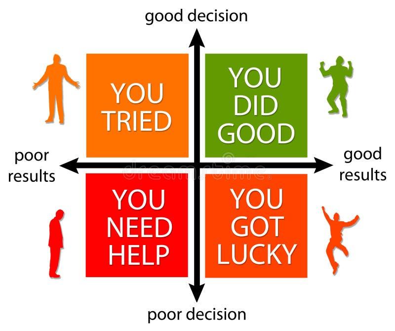 Entscheidung und Ergebnisse stock abbildung