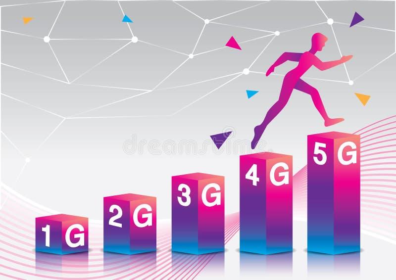 Entwicklung der Mobilkommunikation 1G zu 5G lizenzfreie abbildung