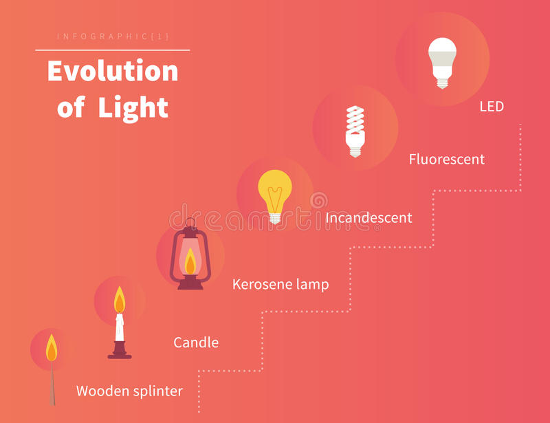 Entwicklung des Lichtes stock abbildung