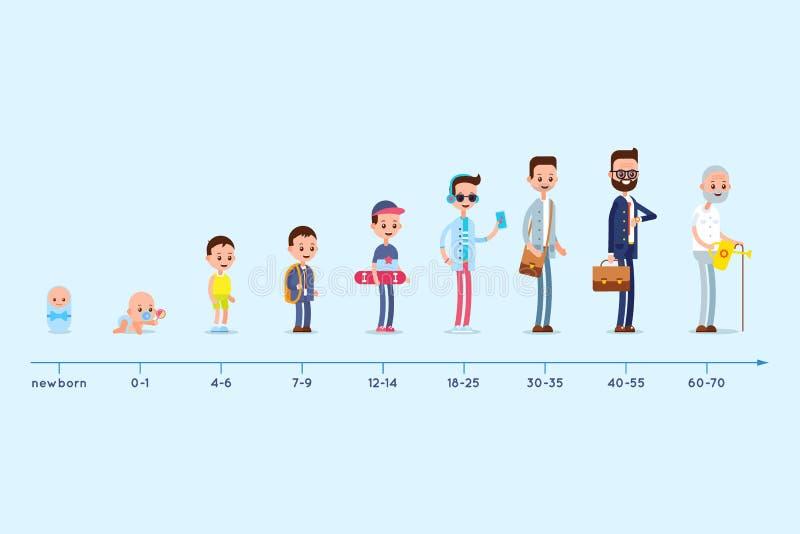 Entwicklung des Wohnsitzes eines Mannes von Geburt zu hohes Alter Stadien des Heranwachsens stock abbildung